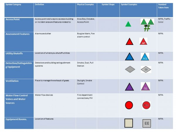 Pre-Incident Symbols